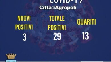 Photo of Covid, altri 3 casi positivi ad Agropoli ed una guarigione